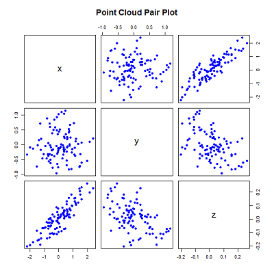 PCA For 3-dimensional Point Cloud